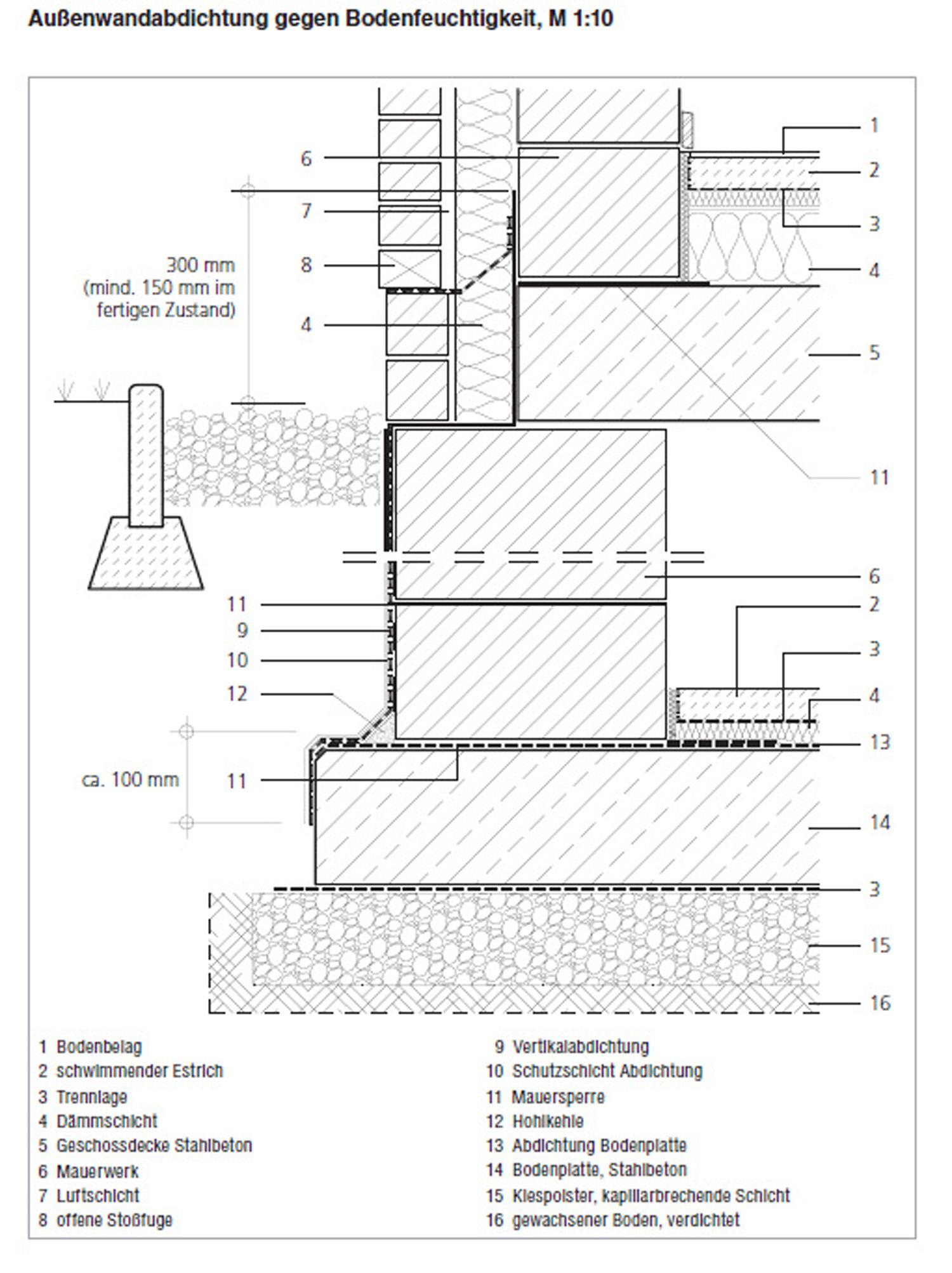 erfolgreiche bauwerksabdichtung medienservice architektur und bauwesen. Black Bedroom Furniture Sets. Home Design Ideas