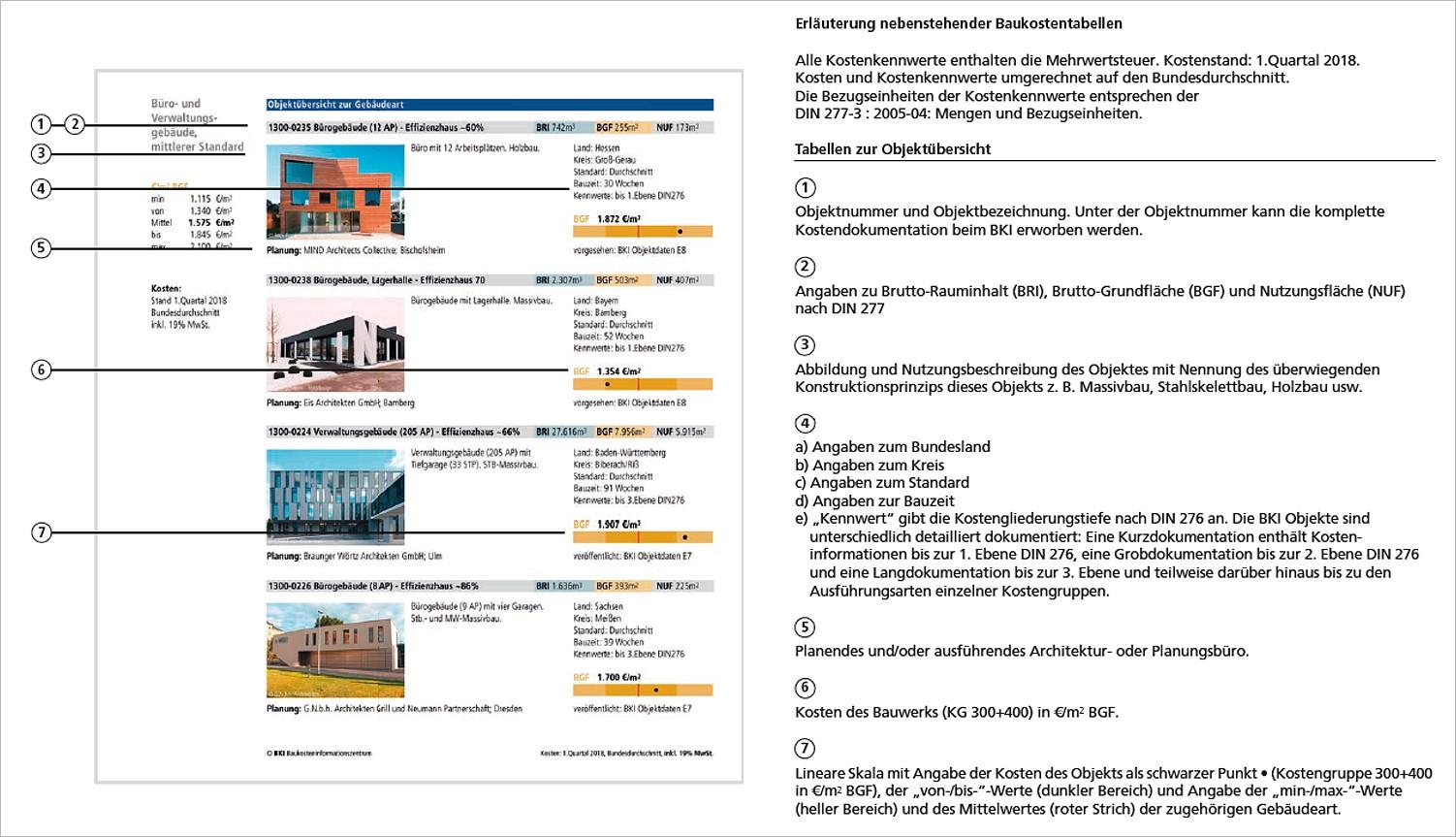 Fabelhaft BKI Baukosten Neubau 2018. 3 Bände - Gesamtpaket. | medienservice @AJ_53