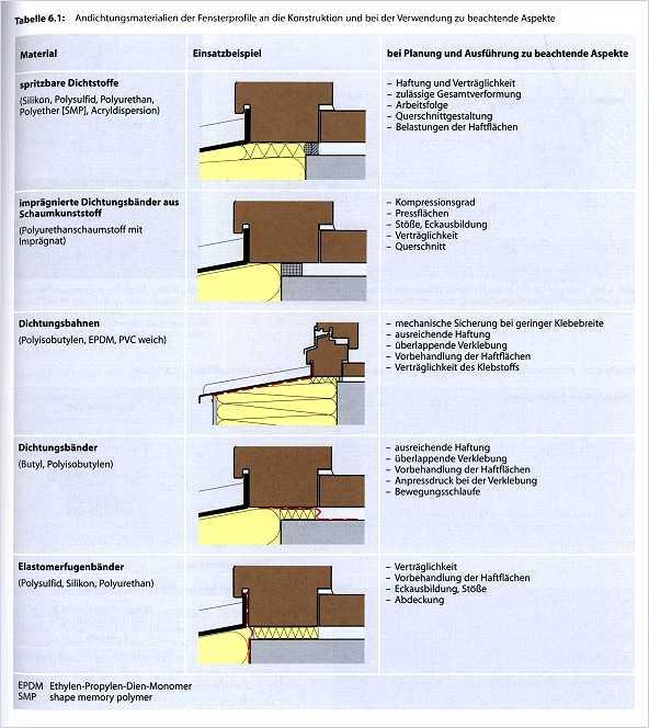 Holzfenster und holzt ren medienservice architektur und for Holzfenster sanieren