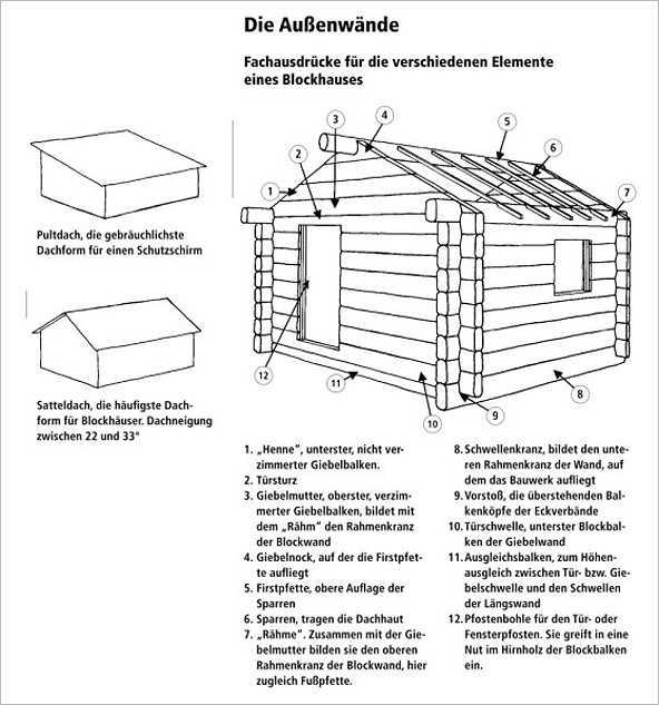 blockh user und h tten selbst gebaut medienservice. Black Bedroom Furniture Sets. Home Design Ideas