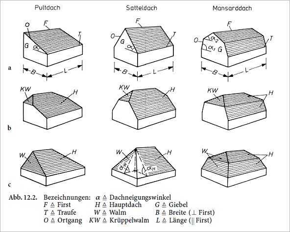 dach und hallentragwerke nach din 1052 und eurocode 5 medienservice architektur und bauwesen. Black Bedroom Furniture Sets. Home Design Ideas